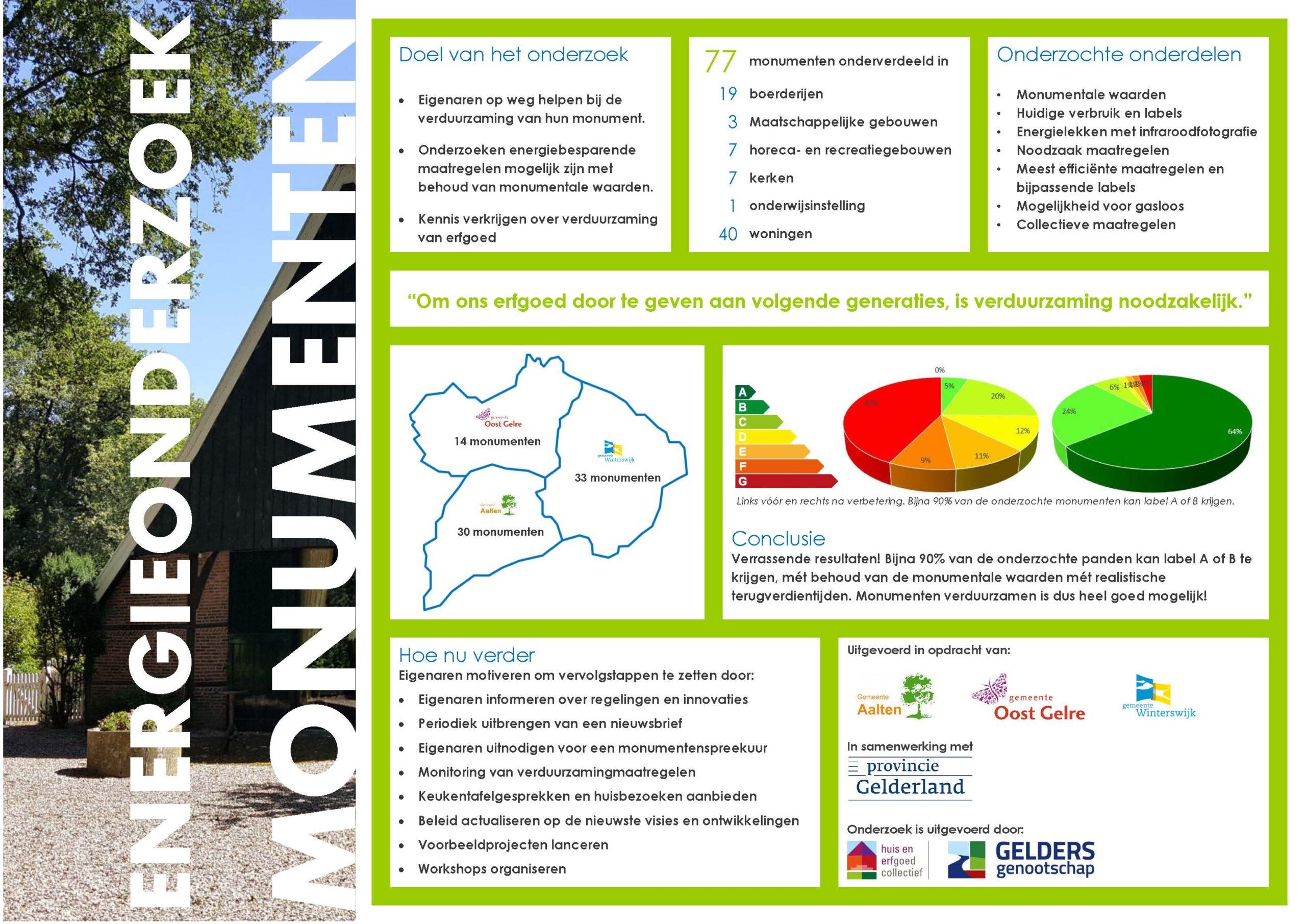 Afbeelding | Factsheet Energieonderzoek Monumenten